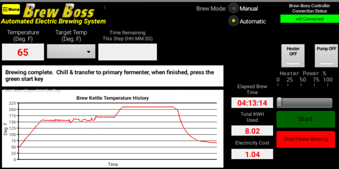Temperature profile during brewing process